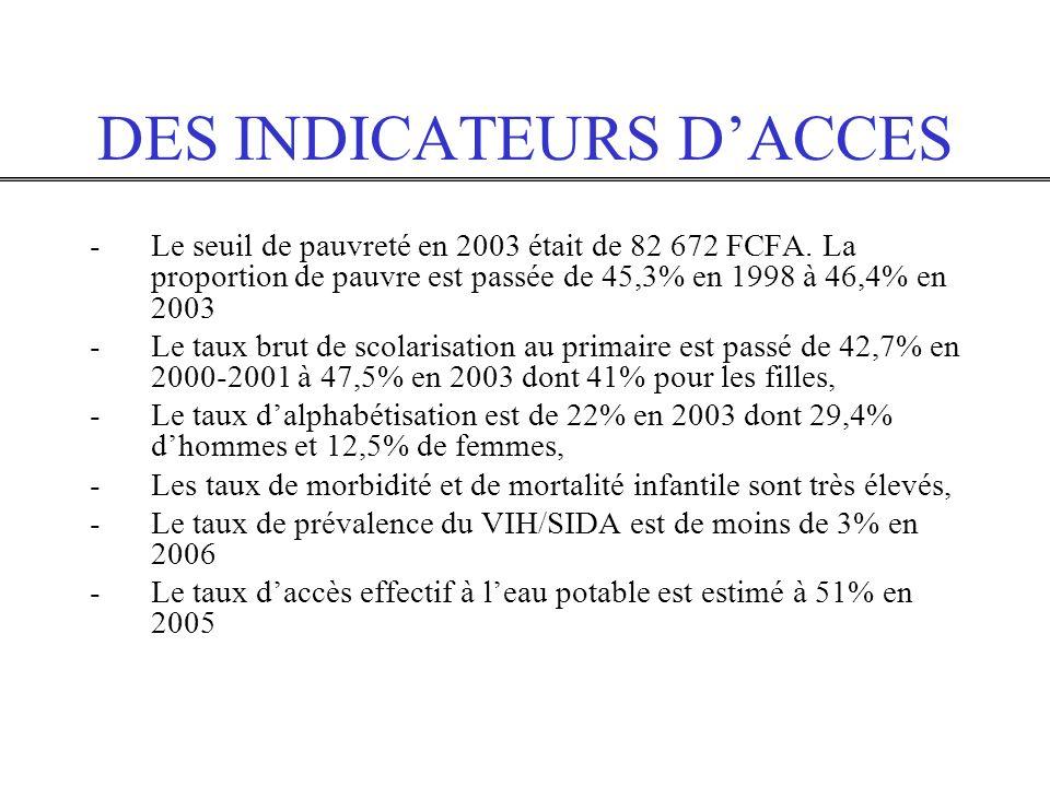 DES INDICATEURS DACCES -Le seuil de pauvreté en 2003 était de 82 672 FCFA. La proportion de pauvre est passée de 45,3% en 1998 à 46,4% en 2003 -Le tau