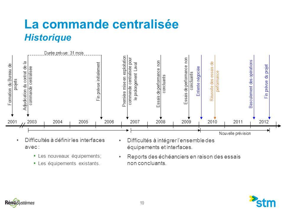 19 Adjudication du contrat de la commande centralisée Fin prévue initialement Première mise en exploitation commande centralisée pour le prolongement