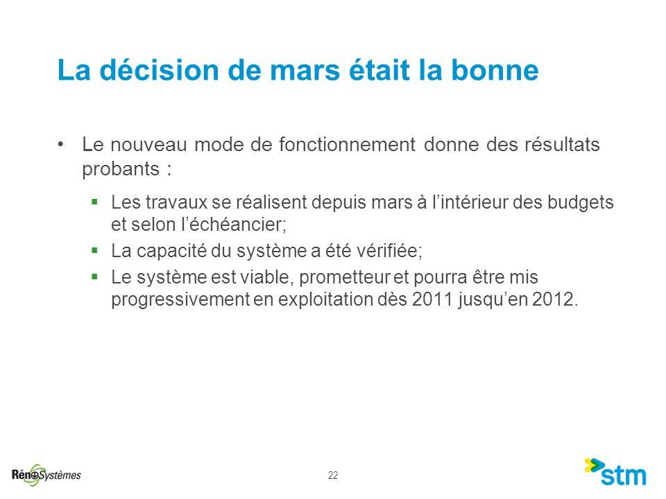 22 La décision de mars était la bonne Le nouveau mode de fonctionnement donne des résultats probants : Les travaux se réalisent depuis mars à lintérie