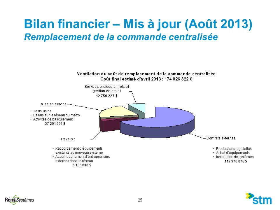 25 Bilan financier – Mis à jour (Août 2013) Remplacement de la commande centralisée Tests usine Essais sur le réseau du métro Activités de basculement