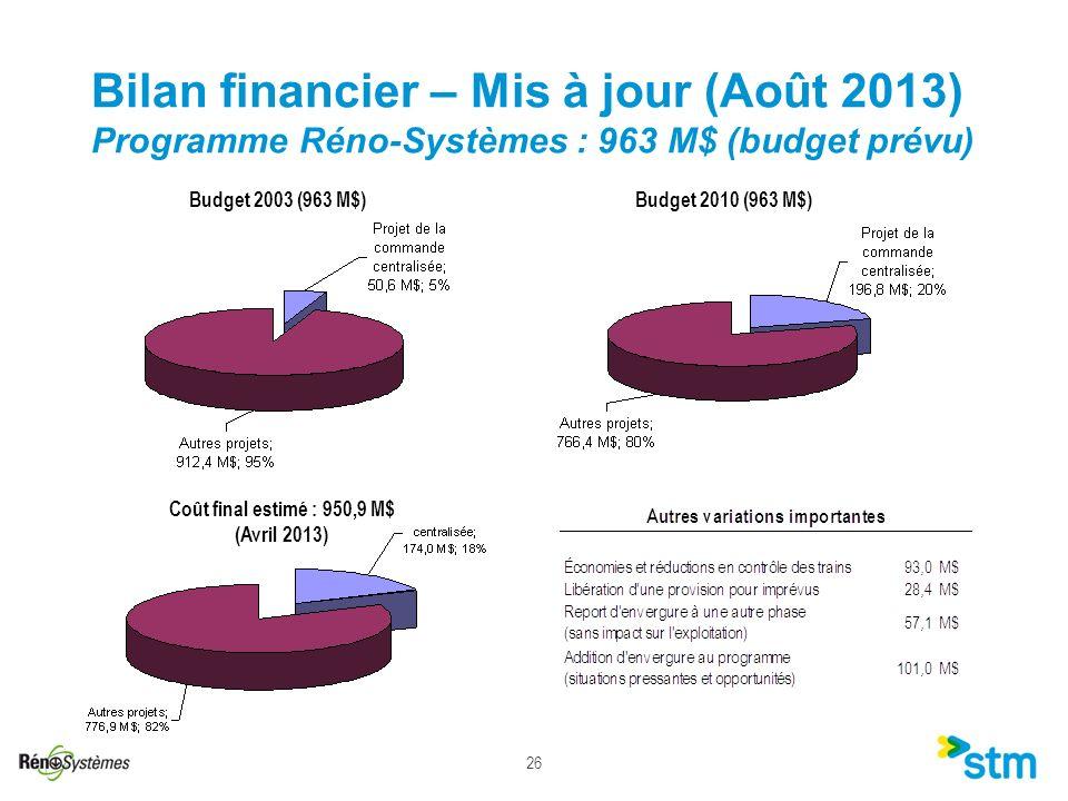 26 Bilan financier – Mis à jour (Août 2013) Programme Réno-Systèmes : 963 M$ (budget prévu) Budget 2003 (963 M$)Budget 2010 (963 M$) Coût final estimé