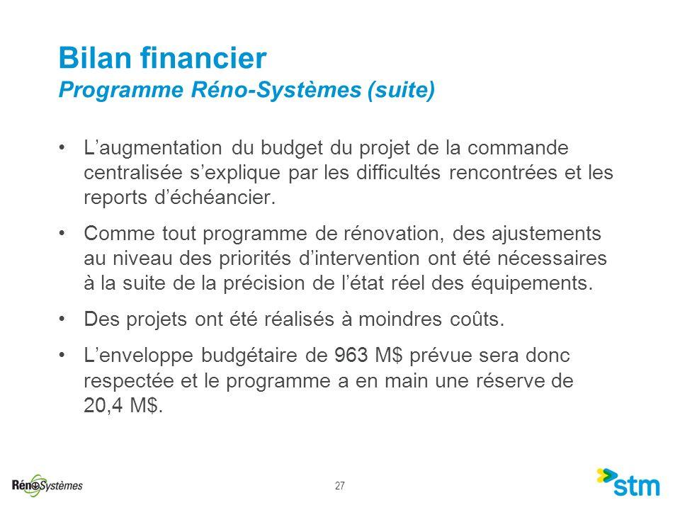 27 Bilan financier Programme Réno-Systèmes (suite) Laugmentation du budget du projet de la commande centralisée sexplique par les difficultés rencontr