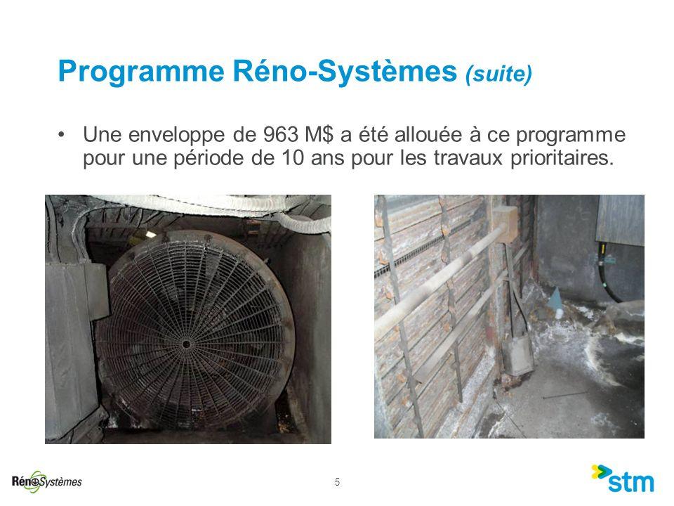 5 Programme Réno-Systèmes (suite) Une enveloppe de 963 M$ a été allouée à ce programme pour une période de 10 ans pour les travaux prioritaires.