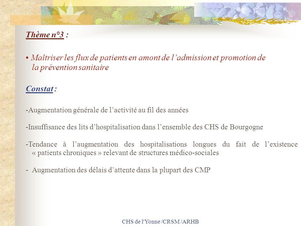 CHS de l'Yonne /CRSM /ARHB Thème n°3 : Maîtriser les flux de patients en amont de ladmission et promotion de la prévention sanitaire Constat : -Augmen