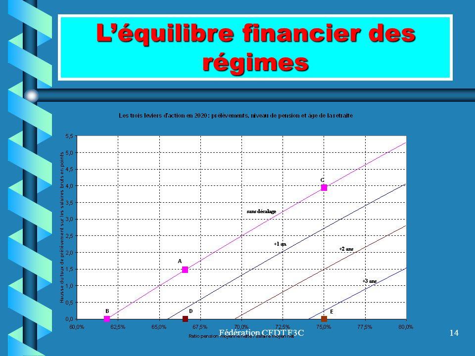 Fédération CFDT F3C14 Léquilibre financier des régimes