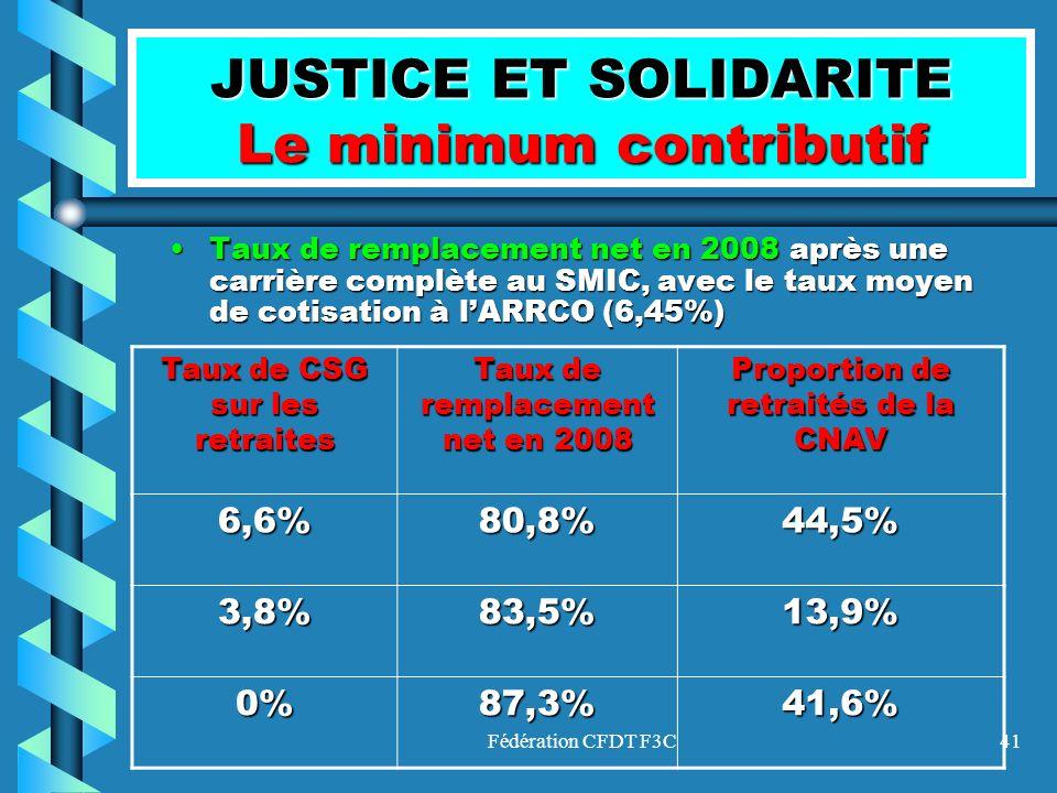 Fédération CFDT F3C41 JUSTICE ET SOLIDARITE Le minimum contributif Taux de remplacement net en 2008 après une carrière complète au SMIC, avec le taux