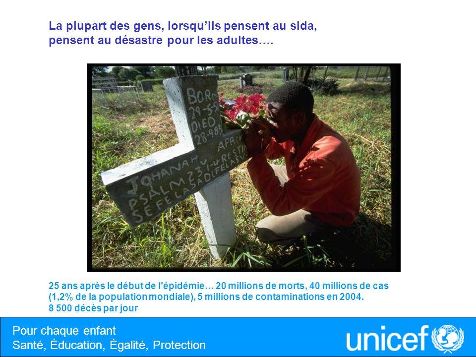 Pour chaque enfant Santé, Éducation, Égalité, Protection Chaque jour… Plus de 5 000 jeunes de 15 à 24 ans sont infectés par le VIH Près de 2 000 nouveaux-nés sont contaminés à leur naissance 1 400 enfants de moins de 15 ans meurent dune maladie opportuniste du sida …dans le monde 2,2 millions denfants vivent avec le VIH 15 millions denfants ont perdu leur père et/ou leur mère à cause du sida En 2003, 39% des pays connaissant des épidémies généralisées navaient pas de plan de prise en charge des enfants vulnérables à cause du sida Et pourtant… Les enfants sont la face cachée du sida… Malawi, un enfant vient de perdre ses parents