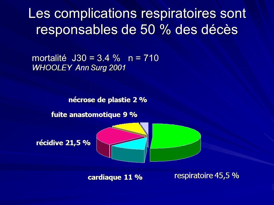 Les complications respiratoires sont responsables de 50 % des décès nécrose de plastie 2 % respiratoire 45,5 % fuite anastomotique 9 % cardiaque 11 %