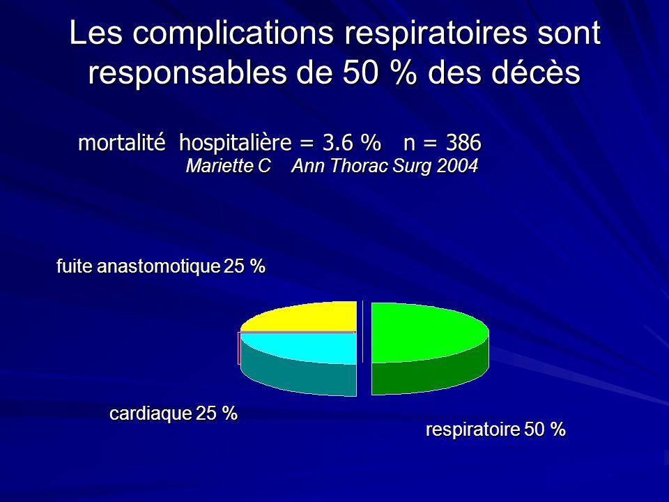 Les complications respiratoires sont responsables de 50 % des décès respiratoire 50 % fuite anastomotique 25 % cardiaque 25 % mortalité hospitalière =