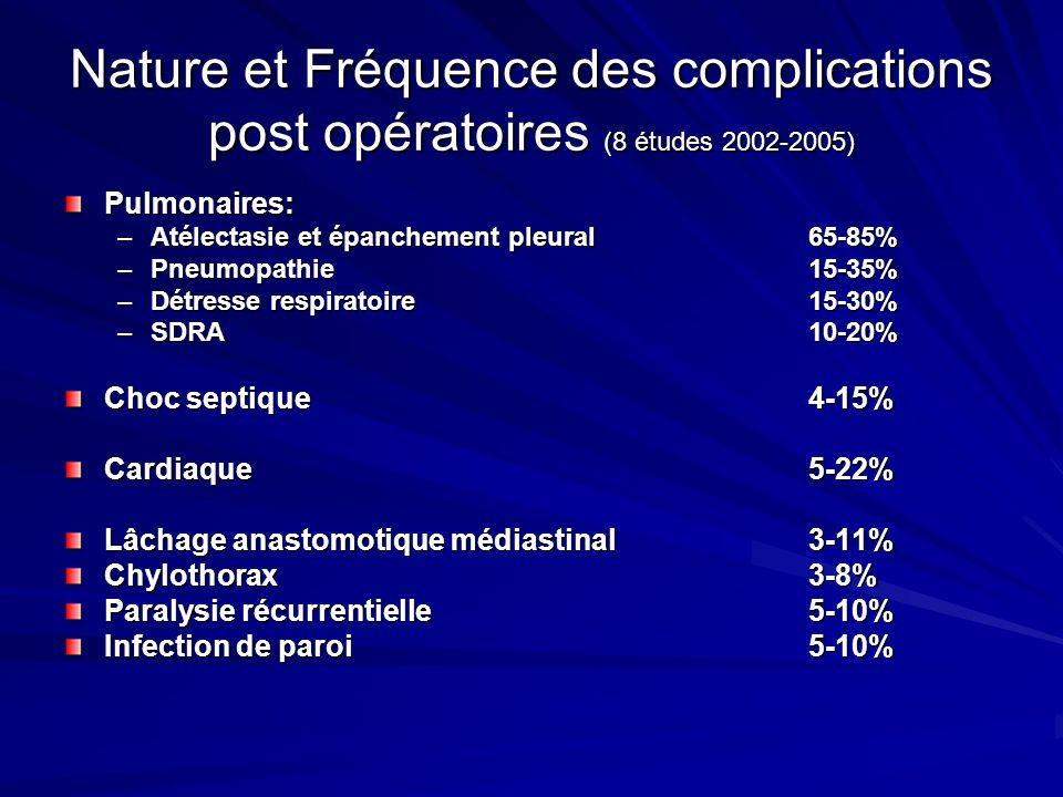 Nature et Fréquence des complications post opératoires (8 études 2002-2005) Pulmonaires: –Atélectasie et épanchement pleural65-85% –Pneumopathie15-35%
