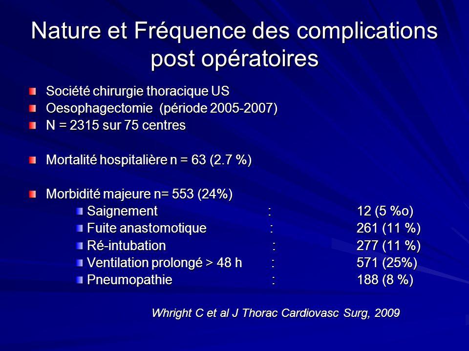 Nature et Fréquence des complications post opératoires Société chirurgie thoracique US Oesophagectomie (période 2005-2007) N = 2315 sur 75 centres Mor