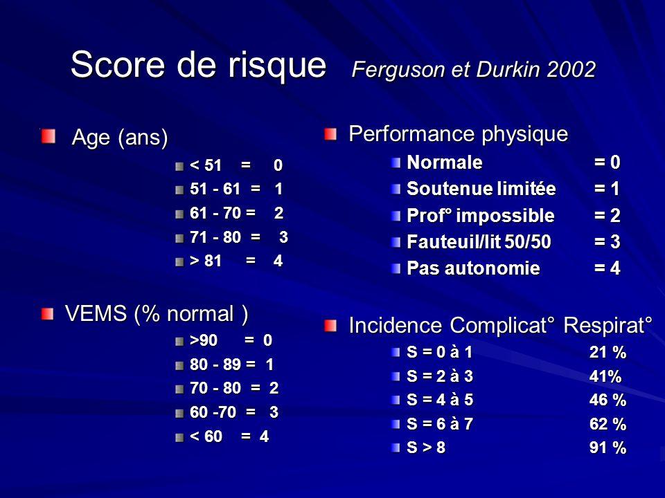 Score de risque Ferguson et Durkin 2002 Age (ans) Age (ans) < 51 = 0 51 - 61 = 1 61 - 70 = 2 71 - 80 = 3 > 81 = 4 VEMS (% normal ) >90 = 0 80 - 89 = 1