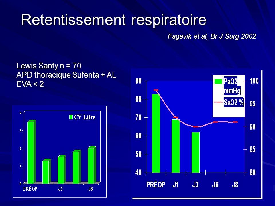 Retentissement respiratoire Fagevik et al, Br J Surg 2002 Retentissement respiratoire Fagevik et al, Br J Surg 2002 Lewis Santy n = 70 APD thoracique