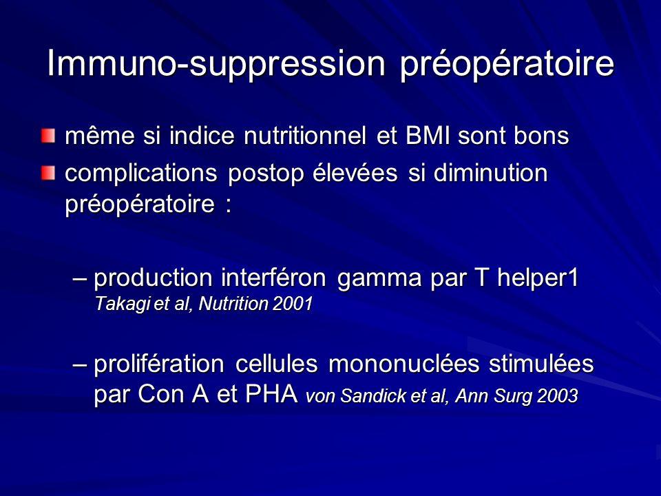 Immuno-suppression préopératoire même si indice nutritionnel et BMI sont bons complications postop élevées si diminution préopératoire : –production i