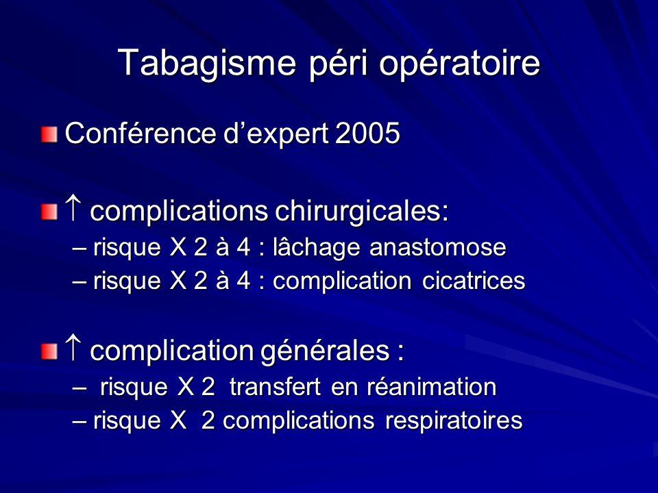 Tabagisme péri opératoire Conférence dexpert 2005 complications chirurgicales: complications chirurgicales: –risque X 2 à 4 : lâchage anastomose –risq