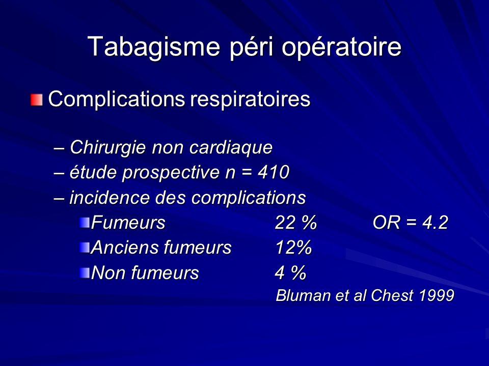 Tabagisme péri opératoire Complications respiratoires –Chirurgie non cardiaque –étude prospective n = 410 –incidence des complications Fumeurs 22 %OR