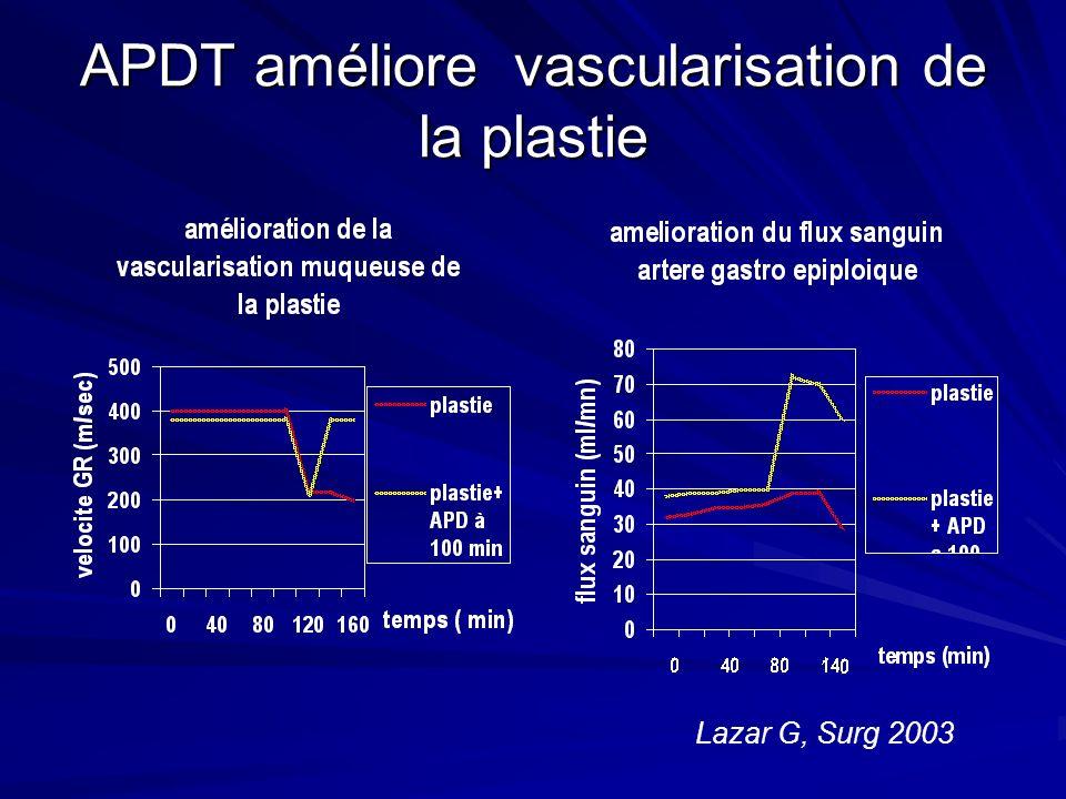 APDT améliore vascularisation de la plastie Lazar G, Surg 2003