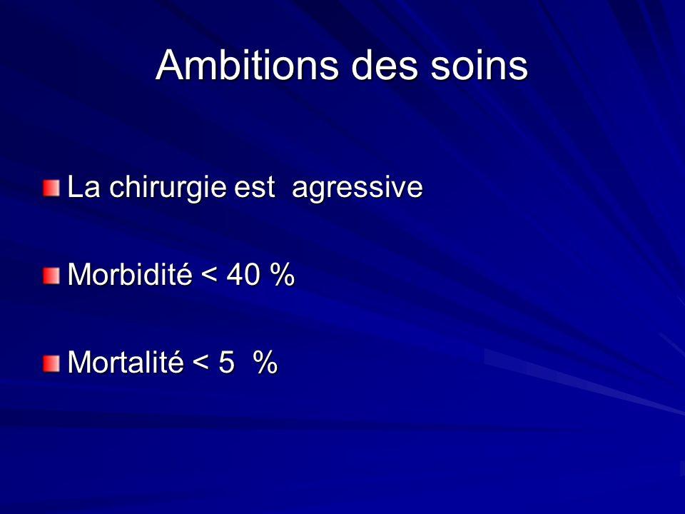Ambitions des soins La chirurgie est agressive Morbidité < 40 % Mortalité < 5 %
