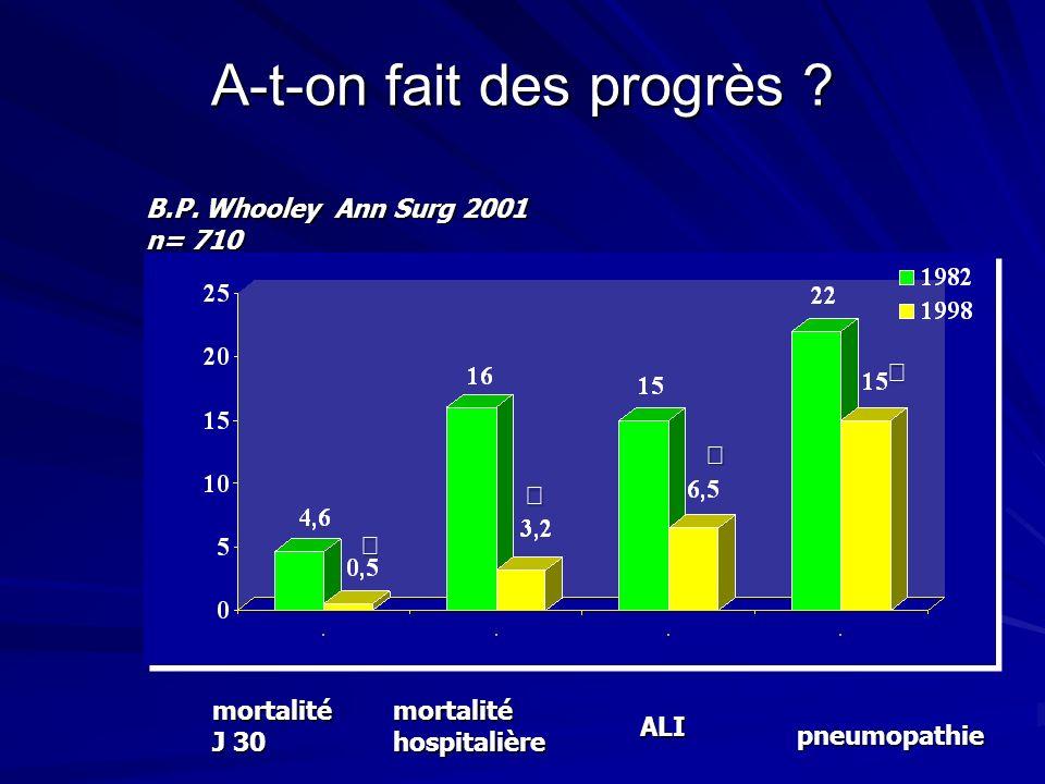 A-t-on fait des progrès ? mortalité J 30 mortalité hospitalière ALI pneumopathie B.P. Whooley Ann Surg 2001 n= 710