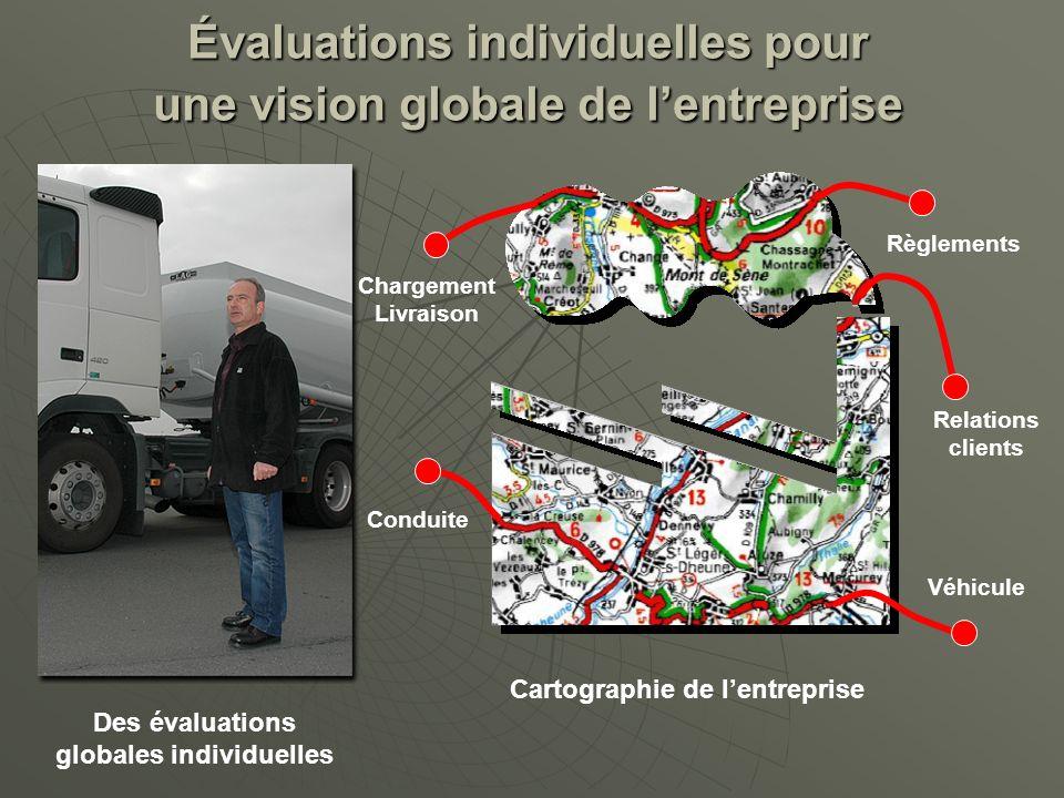 500 observations par conducteur Reconnaissance Formation Recommandations daction et suivi PERFORMANCES Diagnostiquer pour mieux former