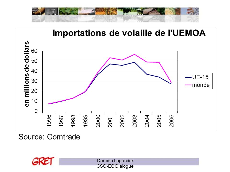 Source: Comtrade Damien Lagandré CSO-EC Dialogue