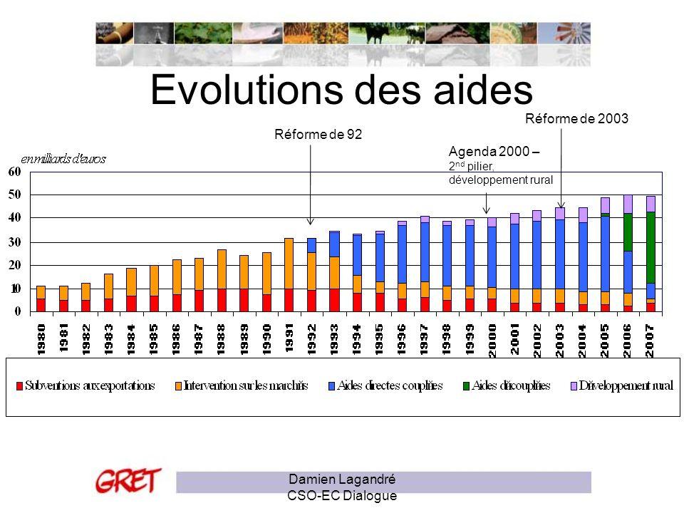 Evolutions des aides Réforme de 92 Réforme de 2003 Agenda 2000 – 2 nd pilier, développement rural Damien Lagandré CSO-EC Dialogue