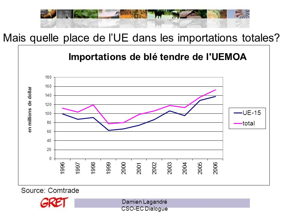 Mais quelle place de lUE dans les importations totales? Source: Comtrade Damien Lagandré CSO-EC Dialogue