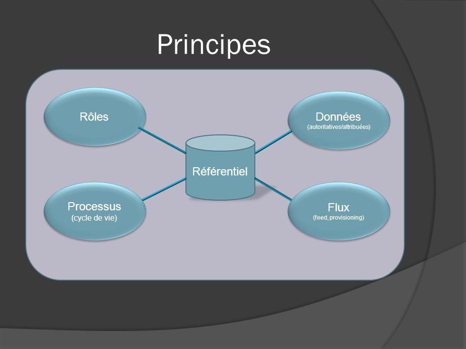 Principes Référentiel Rôles Données (autoritatives/attribuées) Données (autoritatives/attribuées) Processus (cycle de vie) Processus (cycle de vie) Flux (feed, provisioning) Flux (feed, provisioning)