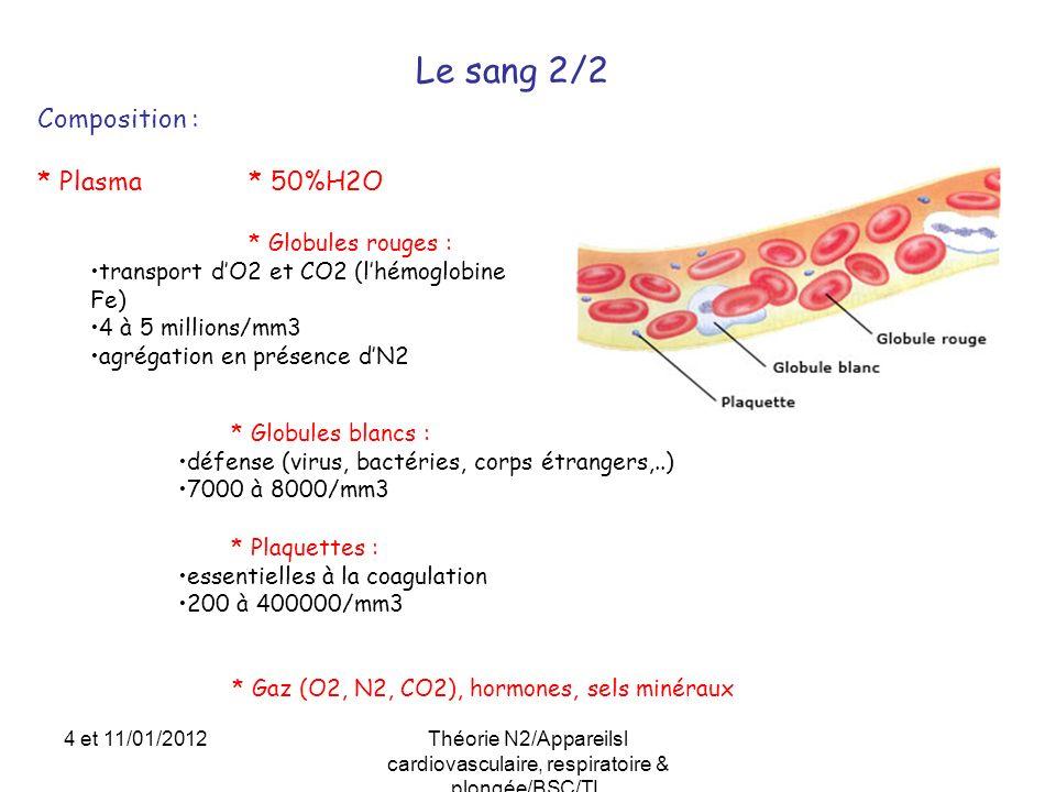 Le sang 2/2 Composition : * Plasma * 50%H2O * Globules rouges : transport dO2 et CO2 (lhémoglobine Fe) 4 à 5 millions/mm3 agrégation en présence dN2 *