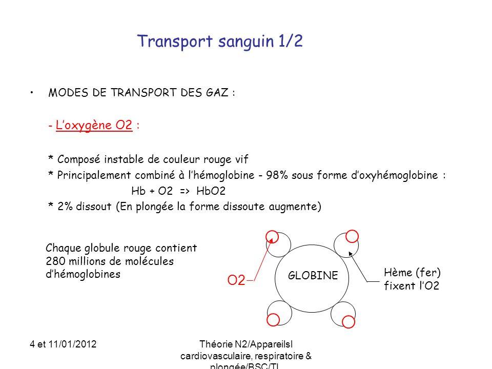 MODES DE TRANSPORT DES GAZ : - Loxygène O2 : * Composé instable de couleur rouge vif * Principalement combiné à lhémoglobine - 98% sous forme doxyhémo