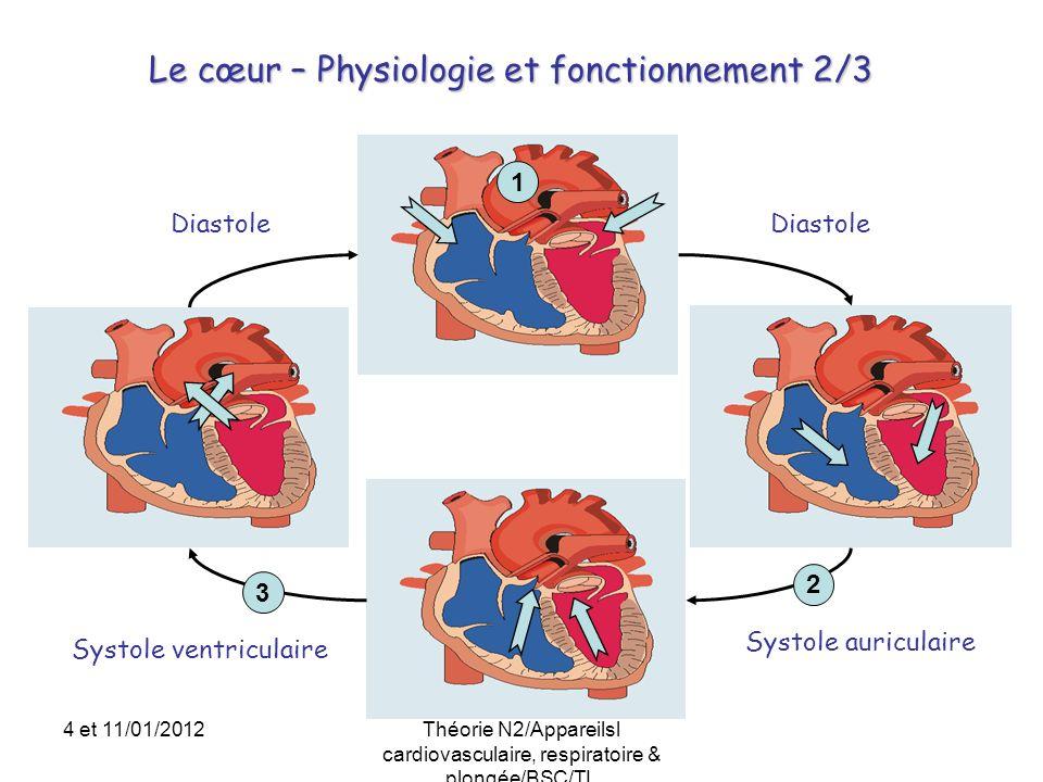 Le cœur – Physiologie et fonctionnement 2/3 3 2 1 Systole auriculaire Systole ventriculaire Diastole 4 et 11/01/2012Théorie N2/Appareilsl cardiovascul