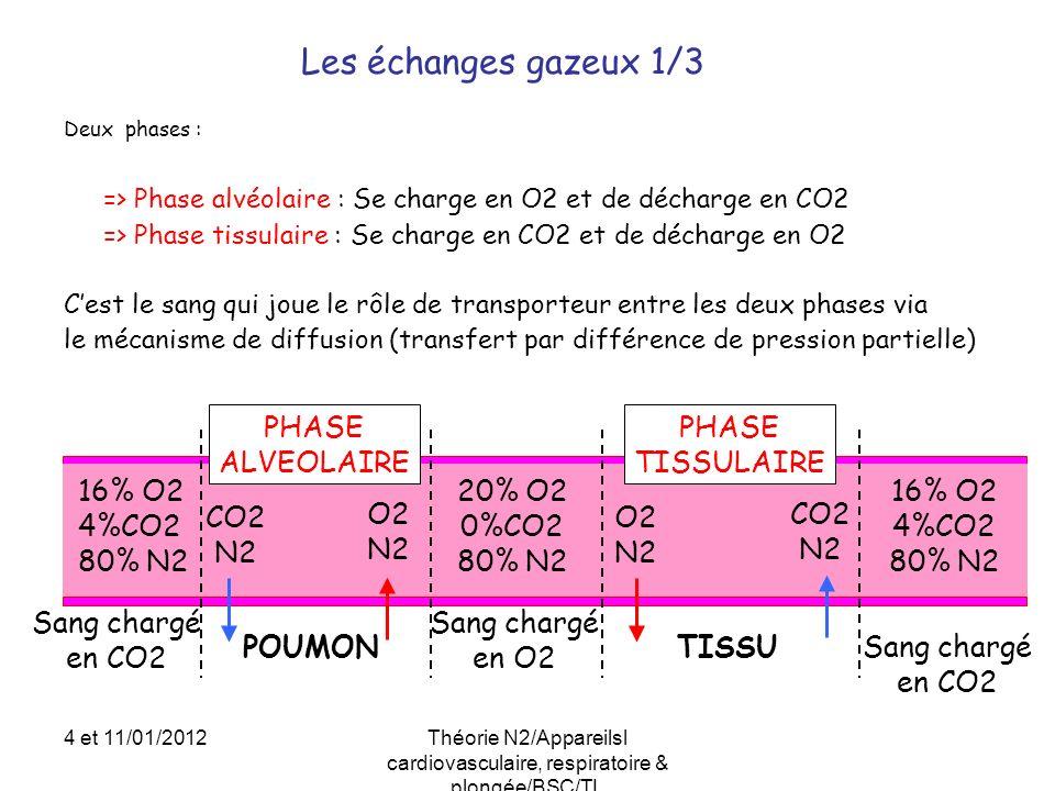 Deux phases : => Phase alvéolaire : Se charge en O2 et de décharge en CO2 => Phase tissulaire : Se charge en CO2 et de décharge en O2 Cest le sang qui