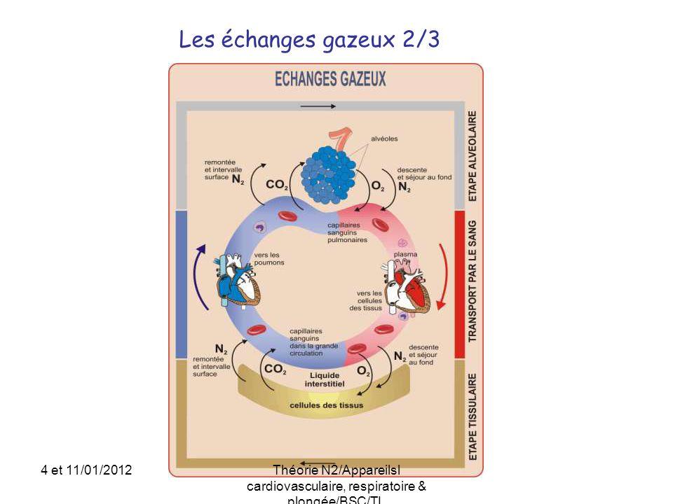 Les échanges gazeux 2/3 4 et 11/01/2012Théorie N2/Appareilsl cardiovasculaire, respiratoire & plongée/BSC/TL