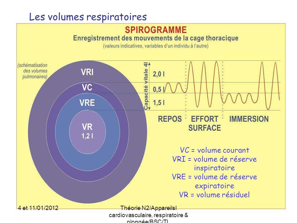 Les volumes respiratoires VC = volume courant VRI = volume de réserve inspiratoire VRE = volume de réserve expiratoire VR = volume résiduel 4 et 11/01