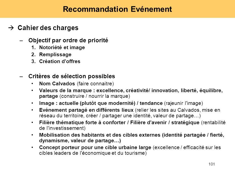101 Recommandation Evénement Cahier des charges –Objectif par ordre de priorité 1.Notoriété et image 2.Remplissage 3.Création d'offres –Critères de sé