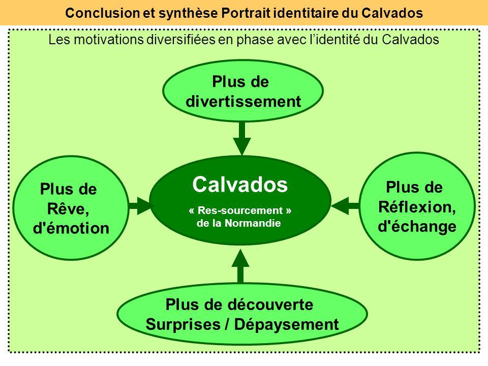 27 Les motivations diversifiées en phase avec lidentité du Calvados Plus de Rêve, d'émotion Plus de Réflexion, d'échange Calvados « Res-sourcement » d