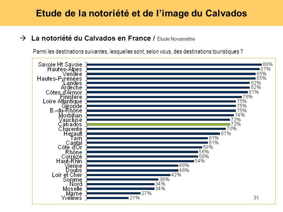 31 Etude de la notoriété et de limage du Calvados La notoriété du Calvados en France / Étude Novamétrie Parmi les destinations suivantes, lesquelles s