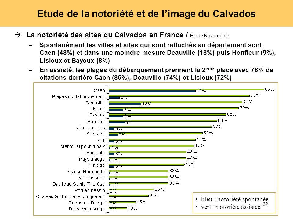 32 Etude de la notoriété et de limage du Calvados La notoriété des sites du Calvados en France / Étude Novamétrie –Spontanément les villes et sites qu