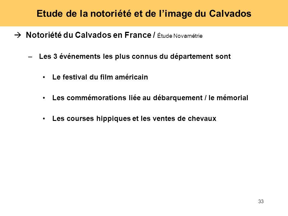 33 Etude de la notoriété et de limage du Calvados Notoriété du Calvados en France / Étude Novamétrie –Les 3 événements les plus connus du département
