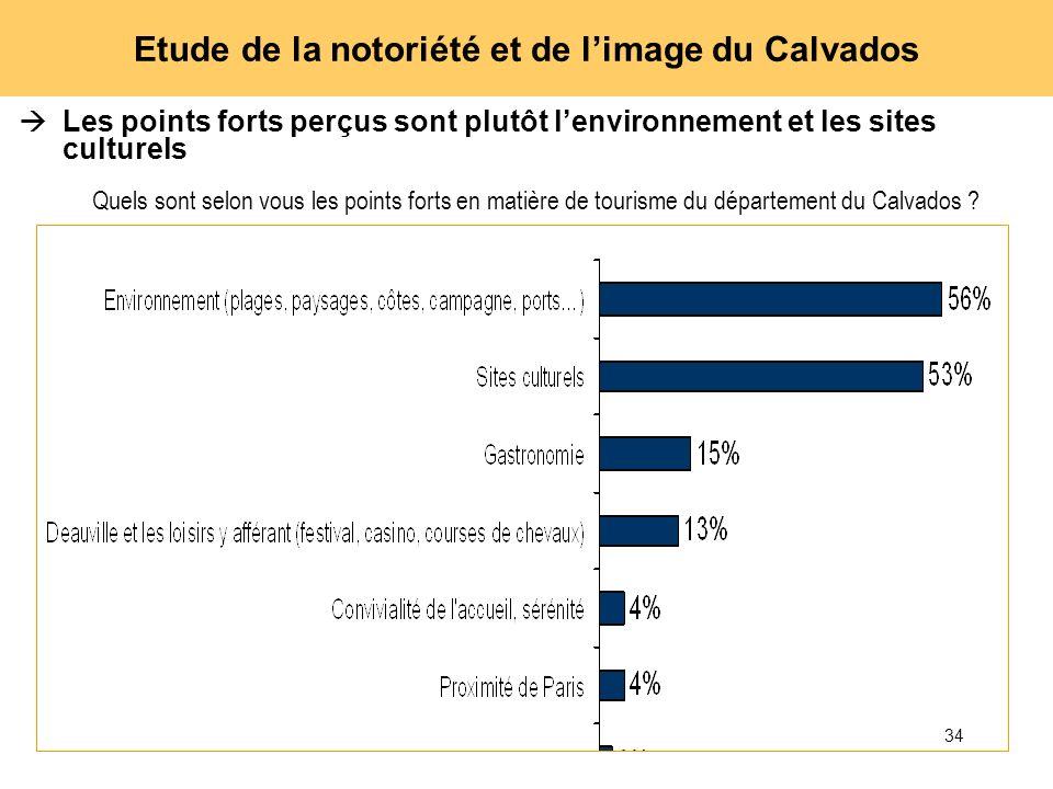 34 Etude de la notoriété et de limage du Calvados Les points forts perçus sont plutôt lenvironnement et les sites culturels Quels sont selon vous les