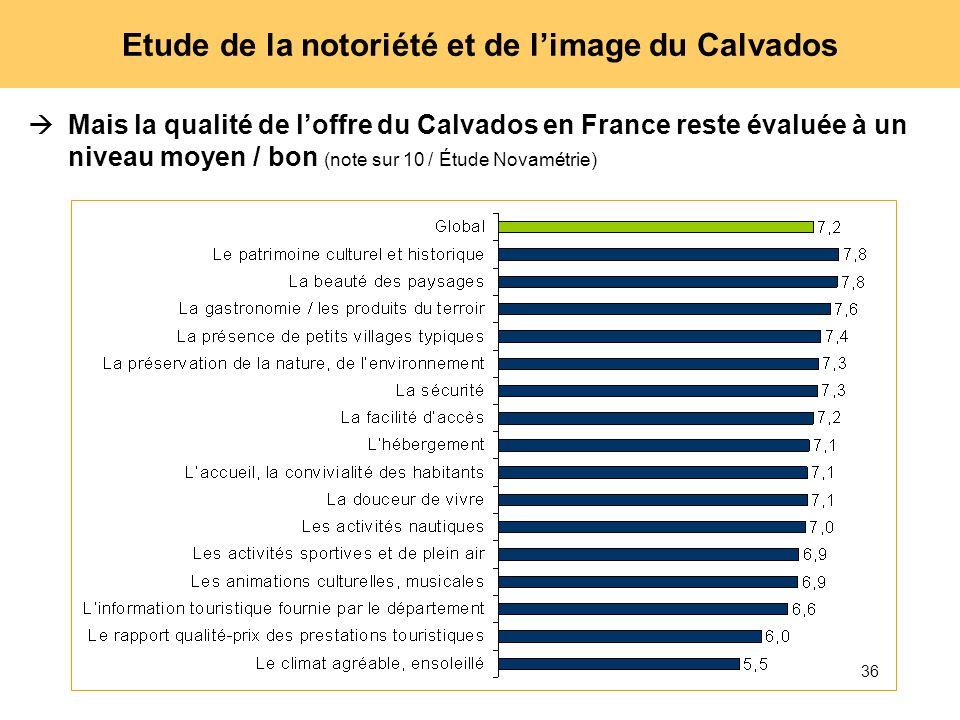 36 Etude de la notoriété et de limage du Calvados Mais la qualité de loffre du Calvados en France reste évaluée à un niveau moyen / bon (note sur 10 /