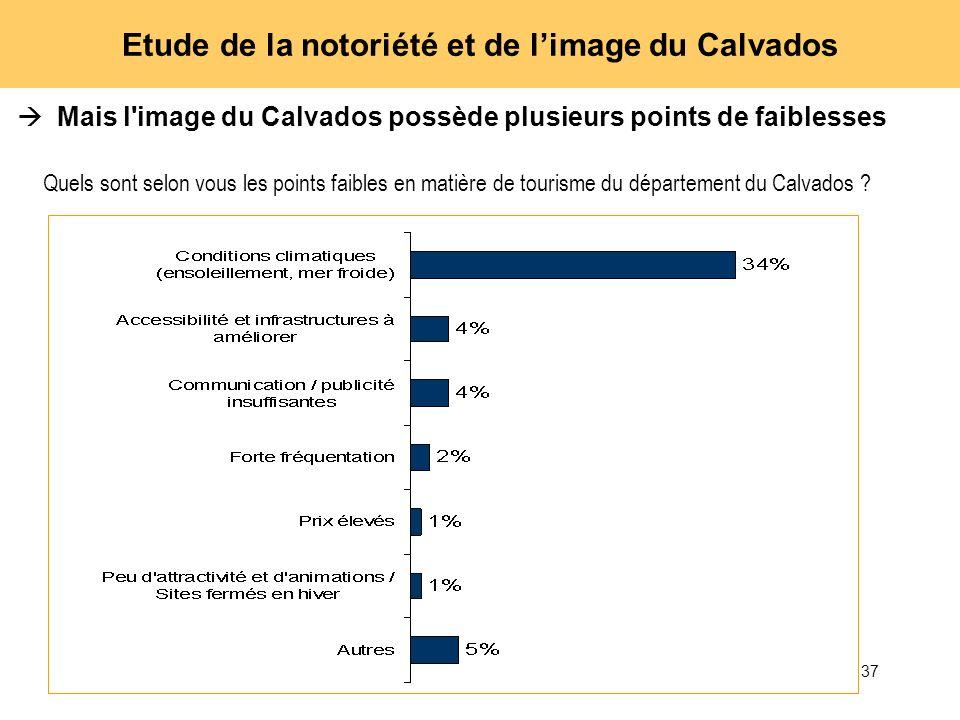 37 Etude de la notoriété et de limage du Calvados Mais l'image du Calvados possède plusieurs points de faiblesses Quels sont selon vous les points fai