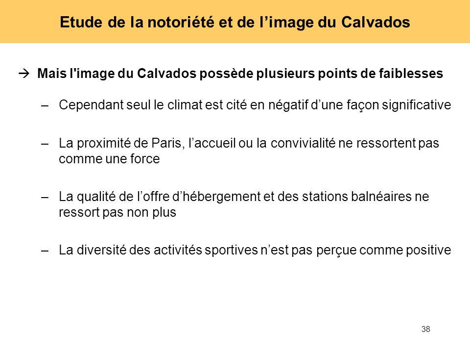 38 Etude de la notoriété et de limage du Calvados Mais l'image du Calvados possède plusieurs points de faiblesses –Cependant seul le climat est cité e