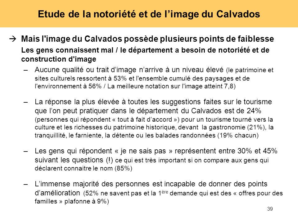 39 Etude de la notoriété et de limage du Calvados Mais l'image du Calvados possède plusieurs points de faiblesse Les gens connaissent mal / le départe