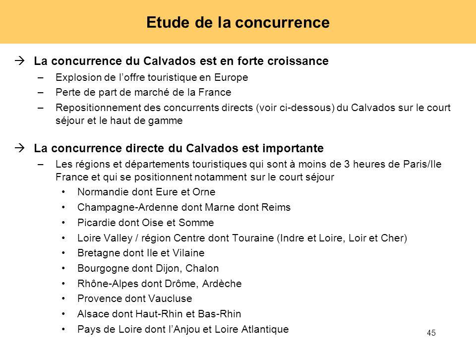 45 Etude de la concurrence La concurrence du Calvados est en forte croissance –Explosion de loffre touristique en Europe –Perte de part de marché de l