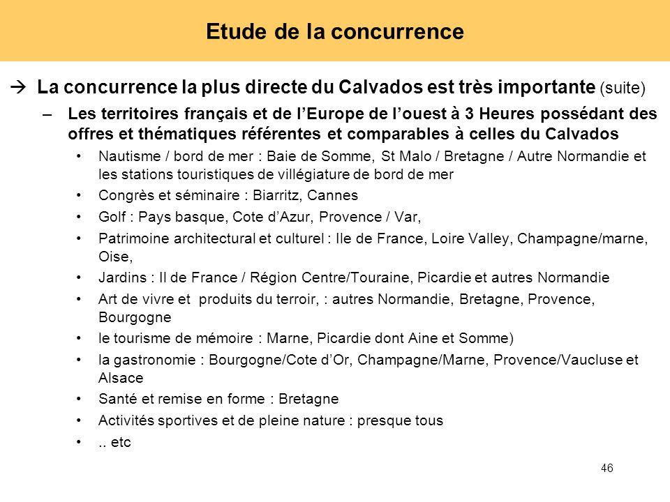 46 Etude de la concurrence La concurrence la plus directe du Calvados est très importante (suite) –Les territoires français et de lEurope de louest à
