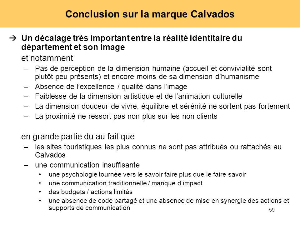 59 Conclusion sur la marque Calvados Un décalage très important entre la réalité identitaire du département et son image et notamment –Pas de percepti