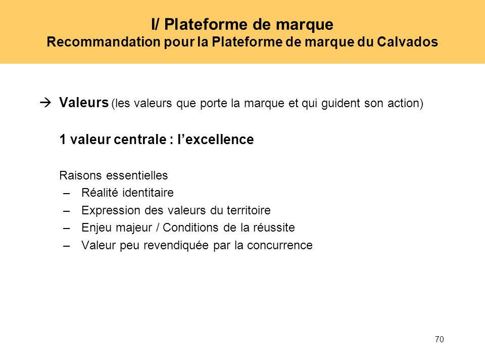 70 I/ Plateforme de marque Recommandation pour la Plateforme de marque du Calvados Valeurs (les valeurs que porte la marque et qui guident son action)