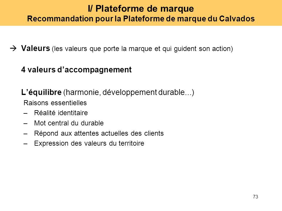 73 I/ Plateforme de marque Recommandation pour la Plateforme de marque du Calvados Valeurs (les valeurs que porte la marque et qui guident son action)