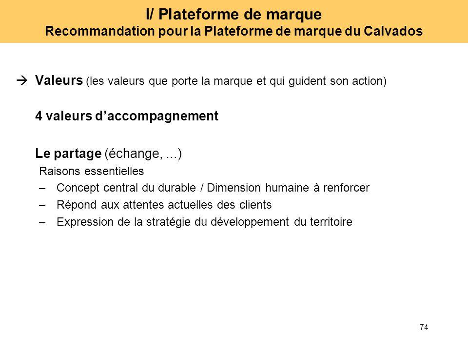 74 I/ Plateforme de marque Recommandation pour la Plateforme de marque du Calvados Valeurs (les valeurs que porte la marque et qui guident son action)